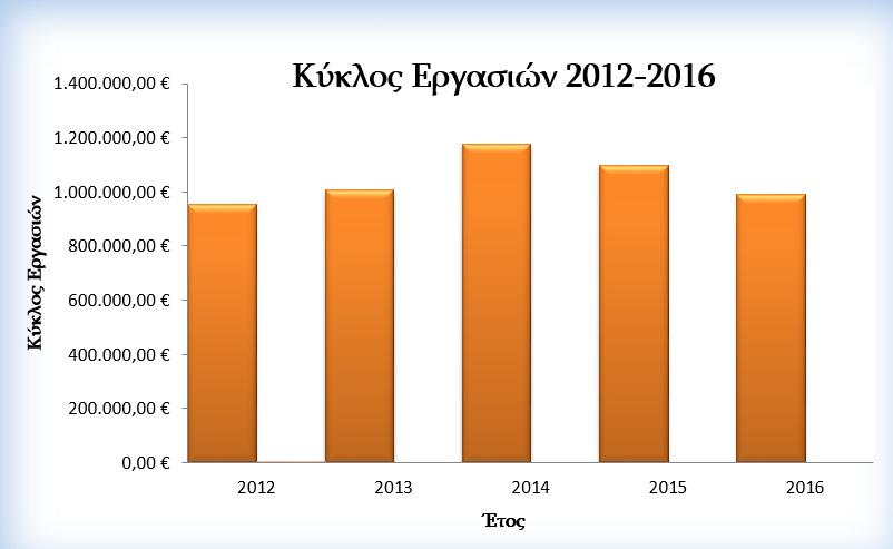 Κύκλος Εργασιών 2012 -2016